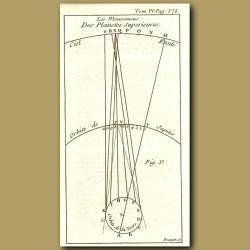 Orbit Of Jupiter