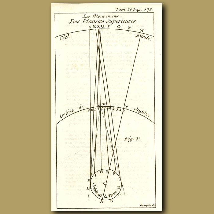 Antique print. Orbit Of Jupiter