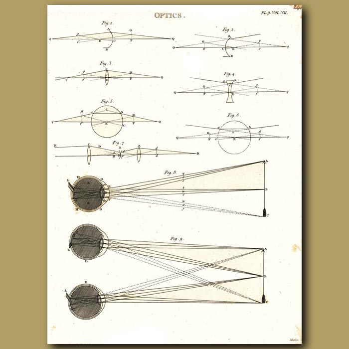 Antique print. Optics: Angles of light from the eye