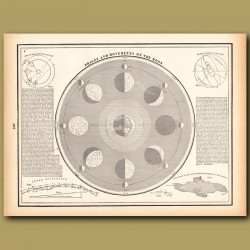 Phases And Movements Of The Moon