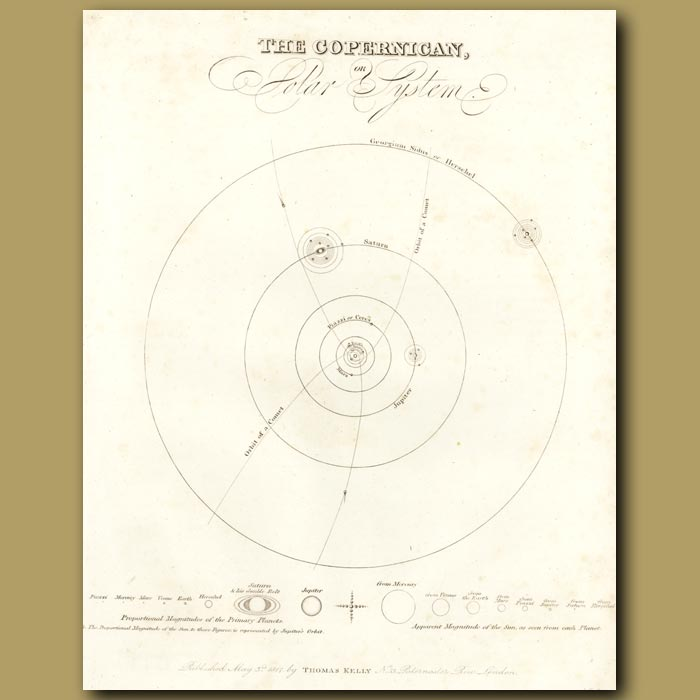Antique print. The Copernican Or Solar System
